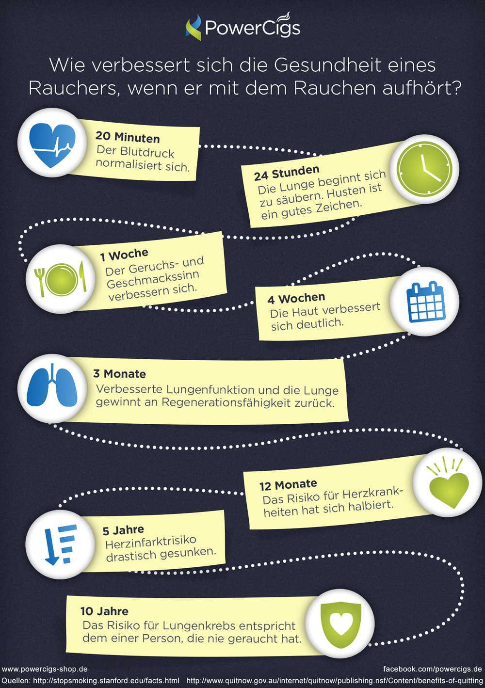 Rauchstopp Gesundheitsverlauf